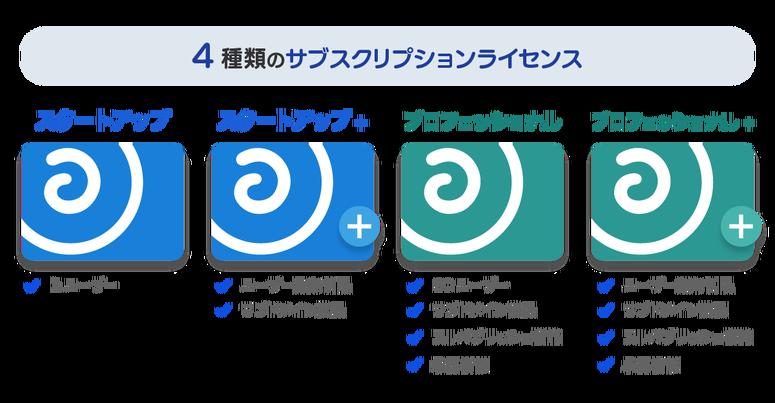 上記の項目をまとめた4種類のサブスクリプションライセンスの図