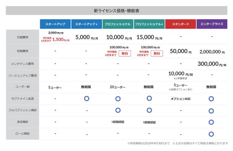 スタートアップライセンスが通常2,000円/月(6月末まで特別価格で1,500円/月)、スタートアップ+ライセンスが5,000円/月、プロフェッショナルライセンスが10,000円/月(6月末まで特別価格で初期費用が無料)、プロフェッショナル+ライセンスが通常15,000円/月(6月末まで特別価格で初期費用が無料)